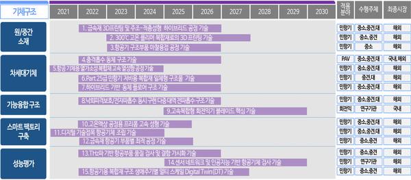 한국기술_3D-프린터-전문-업체_공지사항_금속 및 폴리머·복합재 3D프린팅, 100대 항공핵심기술 선정.jpg