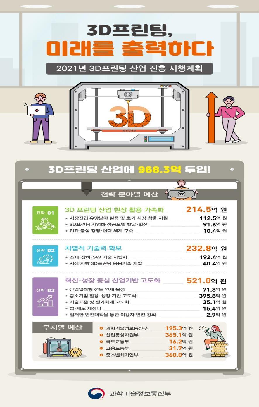 한국기술_3D-프린터-전문-업체_공지사항_올해-3D프린팅산업-진흥-968억-투입.png